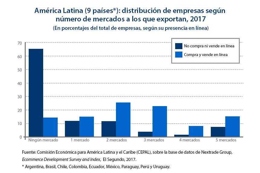 mercados que exporta latinoamérica