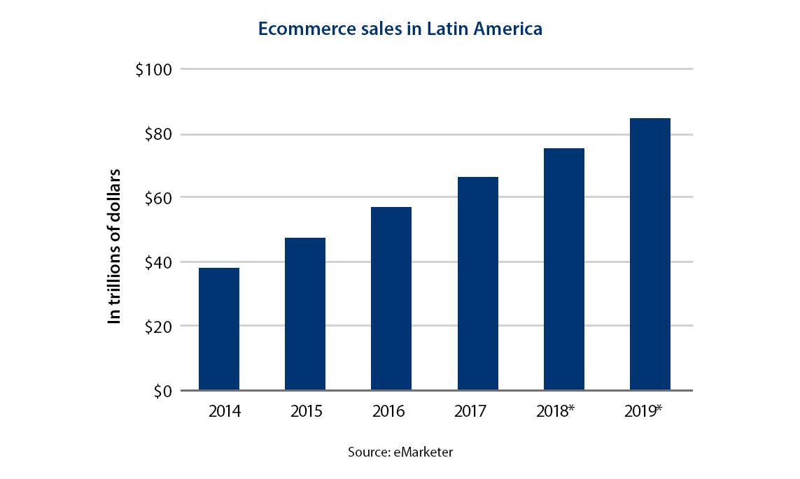 Ecommerce in Latin America 2017