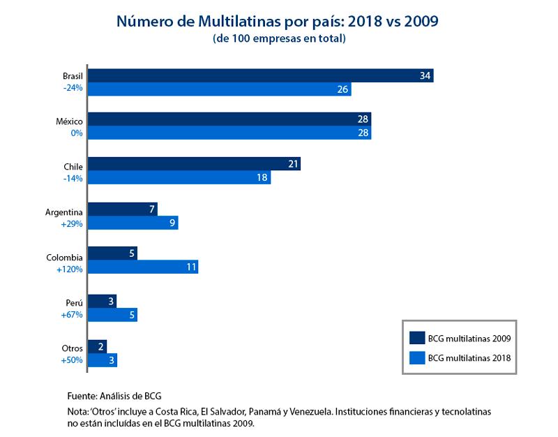 multilatinas-paises-2018