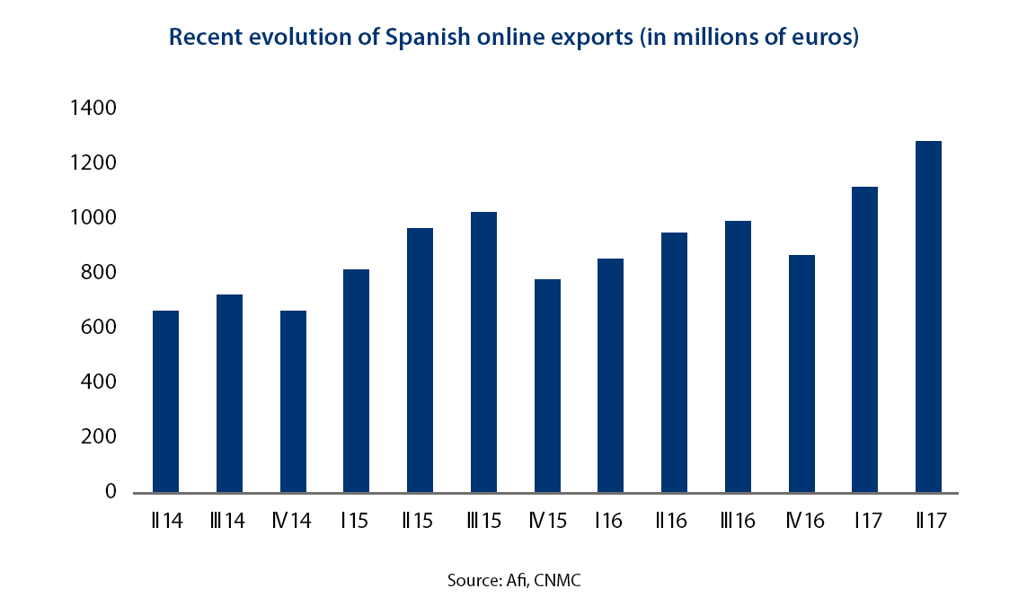 Spanish online exports 2017